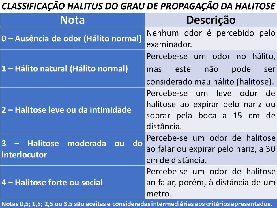 Classificação Halitus do grau de propagação da Halitose